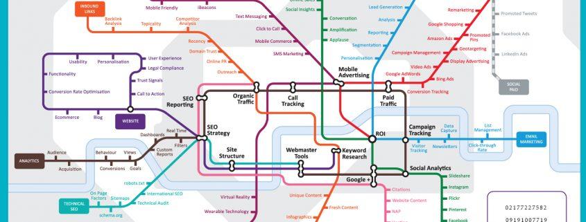 نقشهه بازاریابی اینترنتی