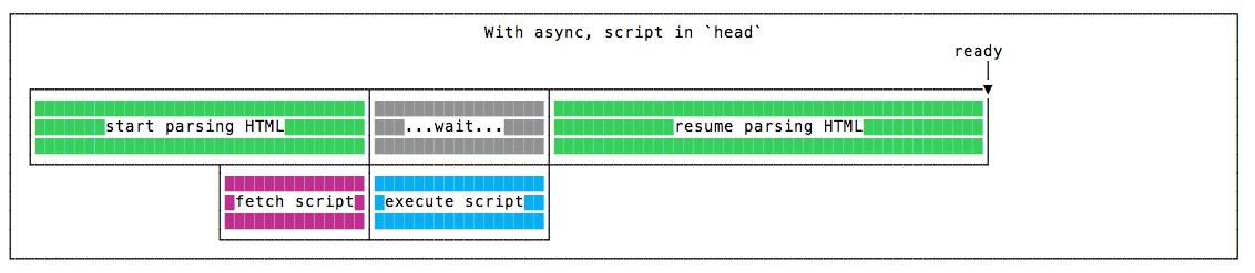 async در head و افزایش سرعت وبسایت