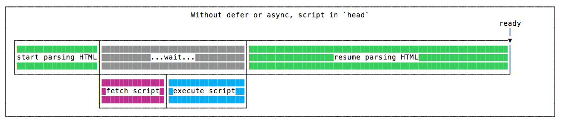بدون استفاده از defer یا async در head