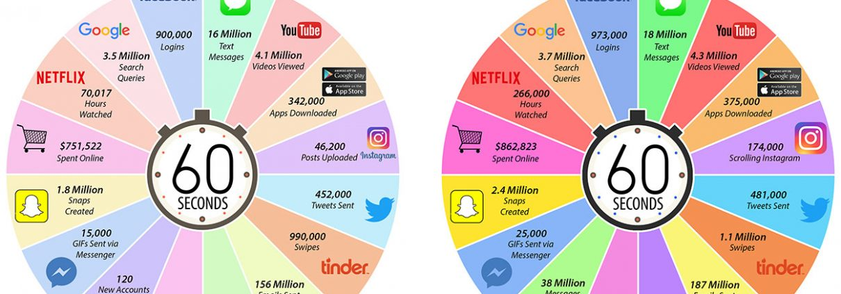 The world's largest online stores